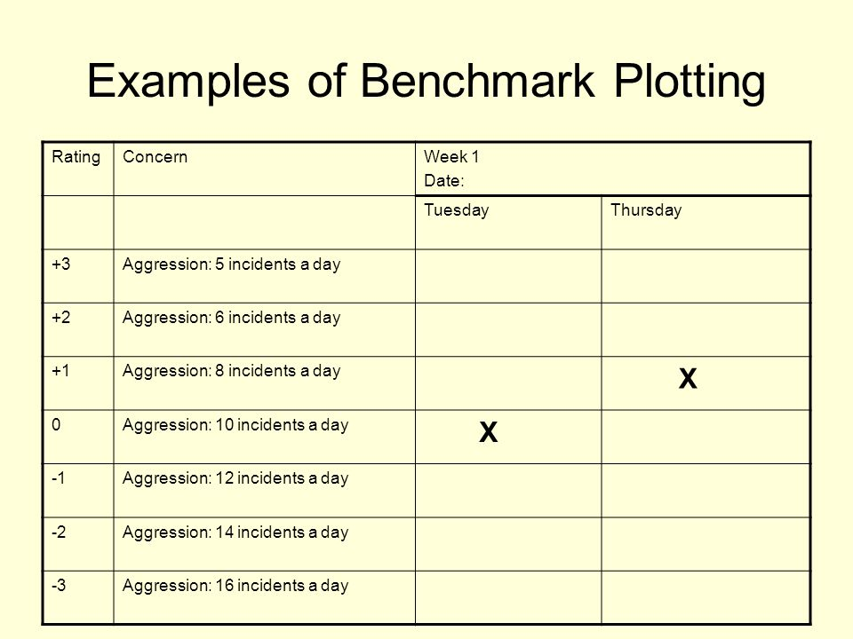 Examples of Benchmark Plotting