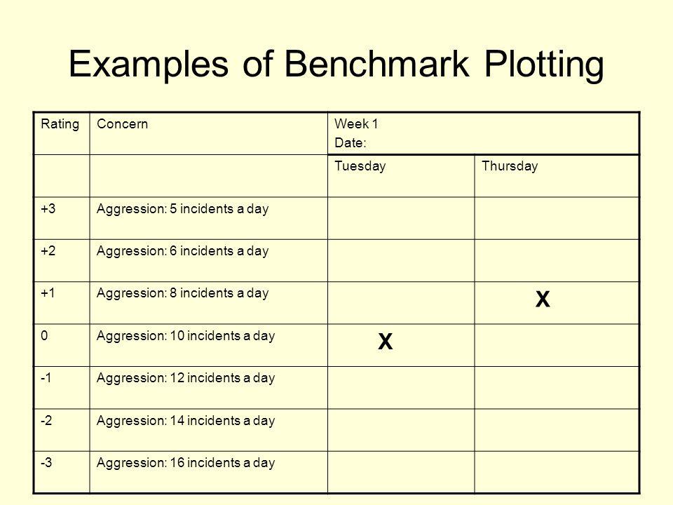 Examples of Benchmark Plotting