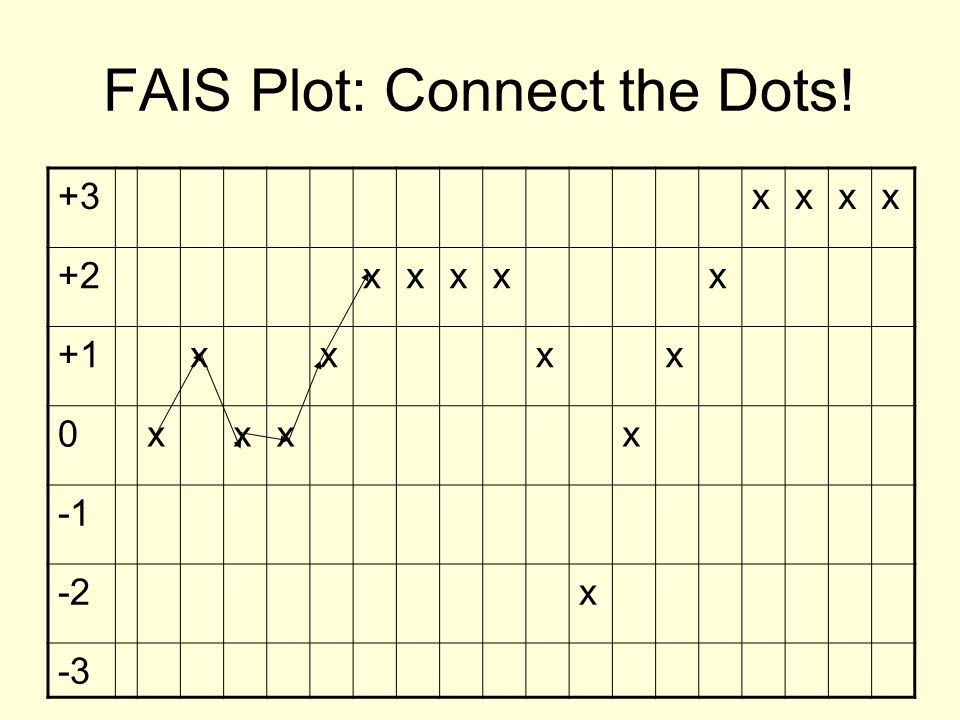 FAIS Plot: Connect the Dots!