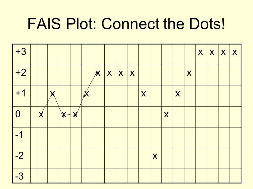 FAIS Plot: Connect the Dots!