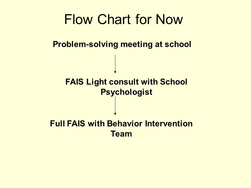 Flow Chart for Now Problem-solving meeting at school