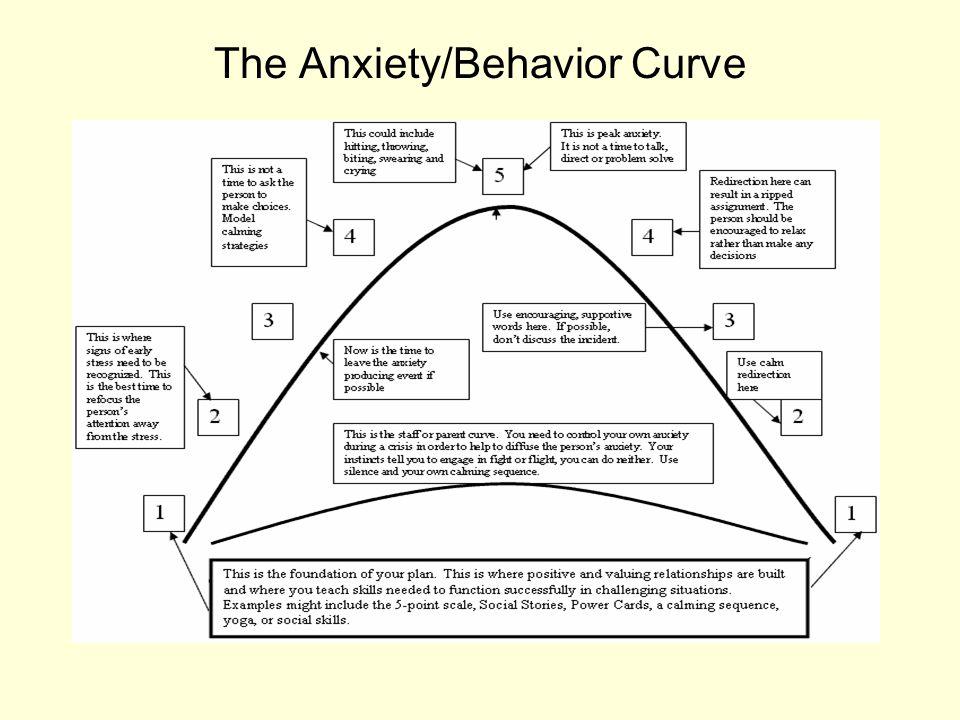 The Anxiety/Behavior Curve