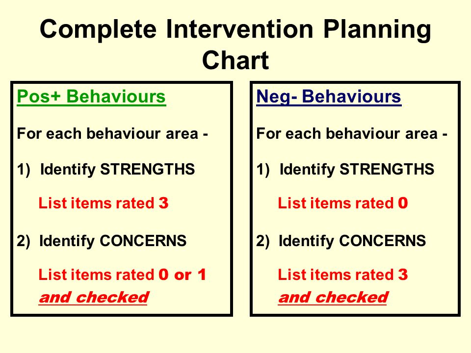 Complete Intervention Planning Chart