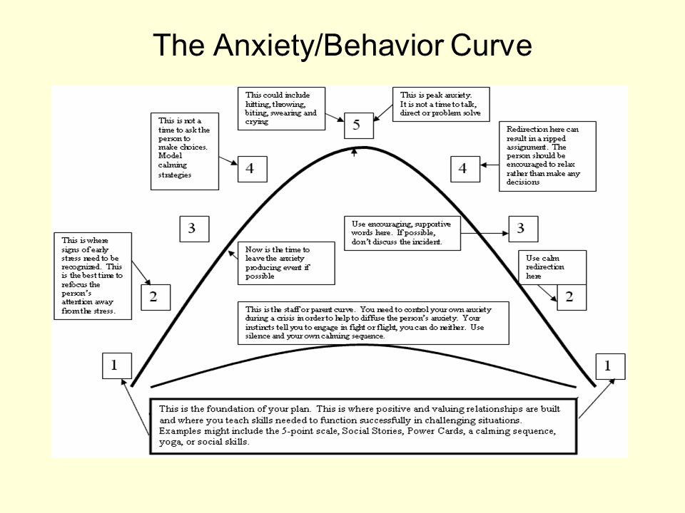 The Anxiety/Behavior Curve