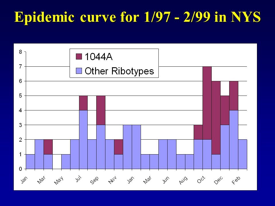 Epidemic curve for 1/97 - 2/99 in NYS