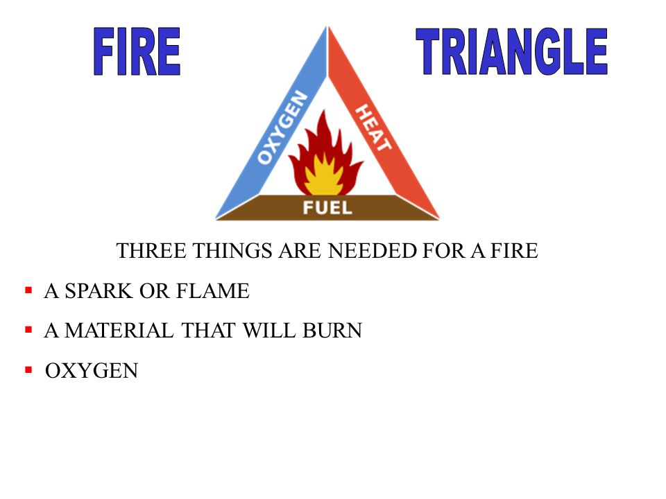 THREE THINGS ARE NEEDED FOR A FIRE