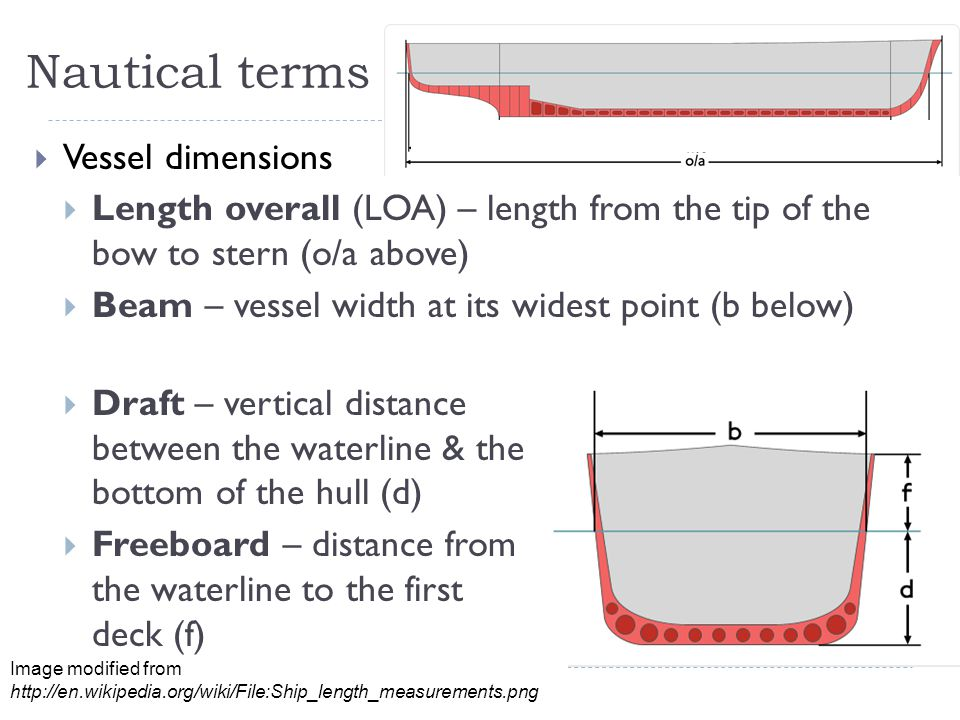Nautical terms Vessel dimensions