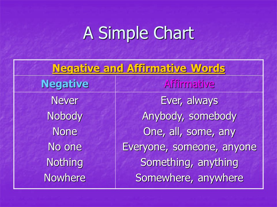 Negative and Affirmative Words