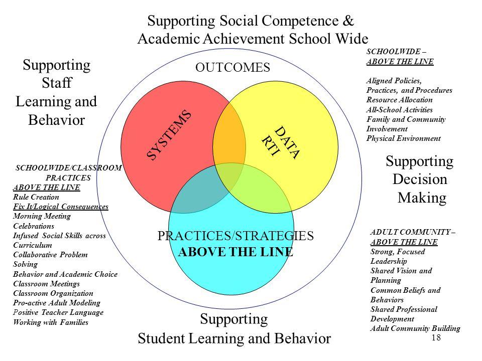 SCHOOLWIDE/CLASSROOM PRACTICES