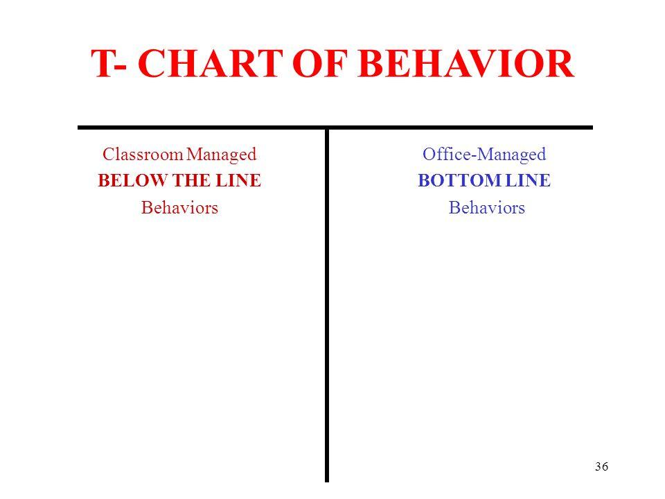 T- CHART OF BEHAVIOR Classroom Managed BELOW THE LINE Behaviors