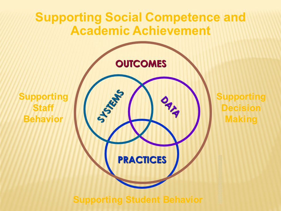 Supporting Social Competence and Academic Achievement