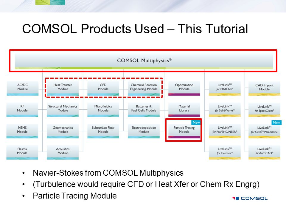 COMSOL Products Used – This Tutorial