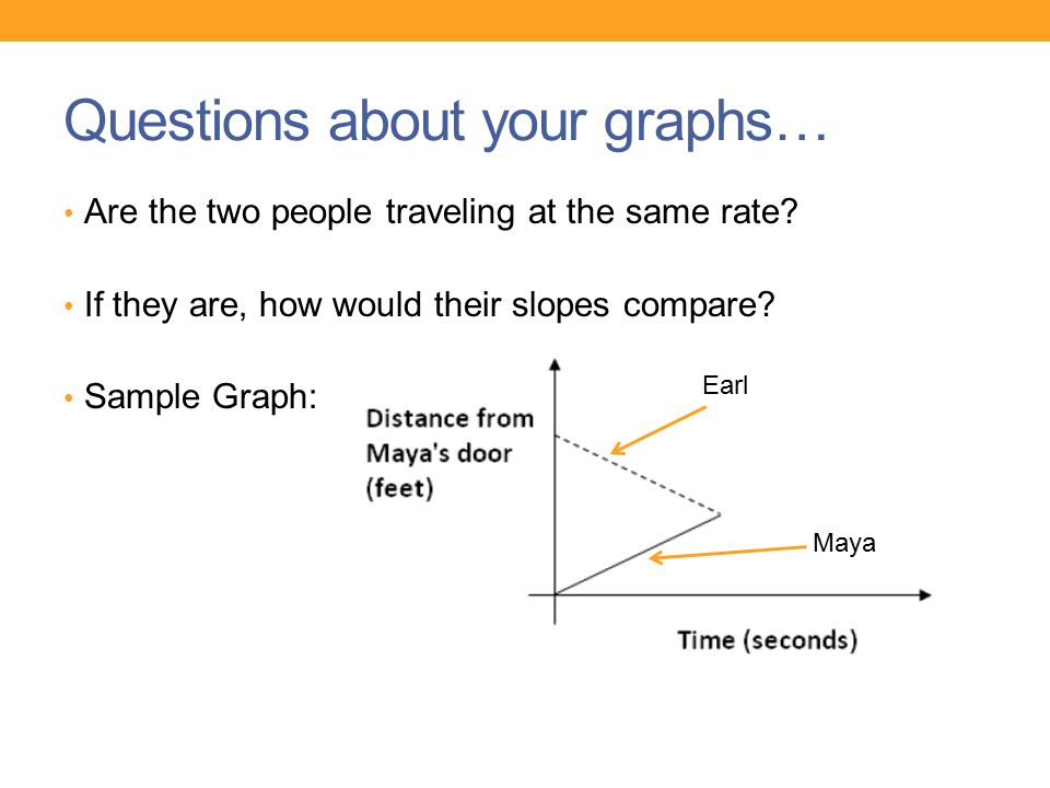 Questions about your graphs…