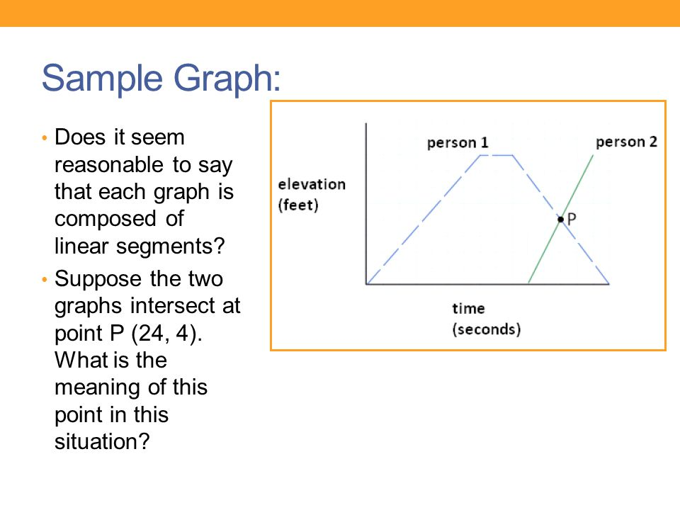 Sample Graph: Does it seem reasonable to say that each graph is composed of linear segments