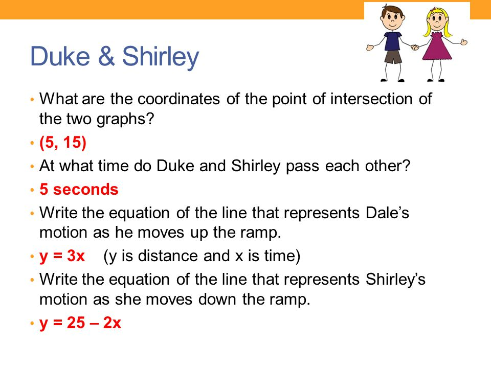 Duke & Shirley What are the coordinates of the point of intersection of the two graphs (5, 15) At what time do Duke and Shirley pass each other