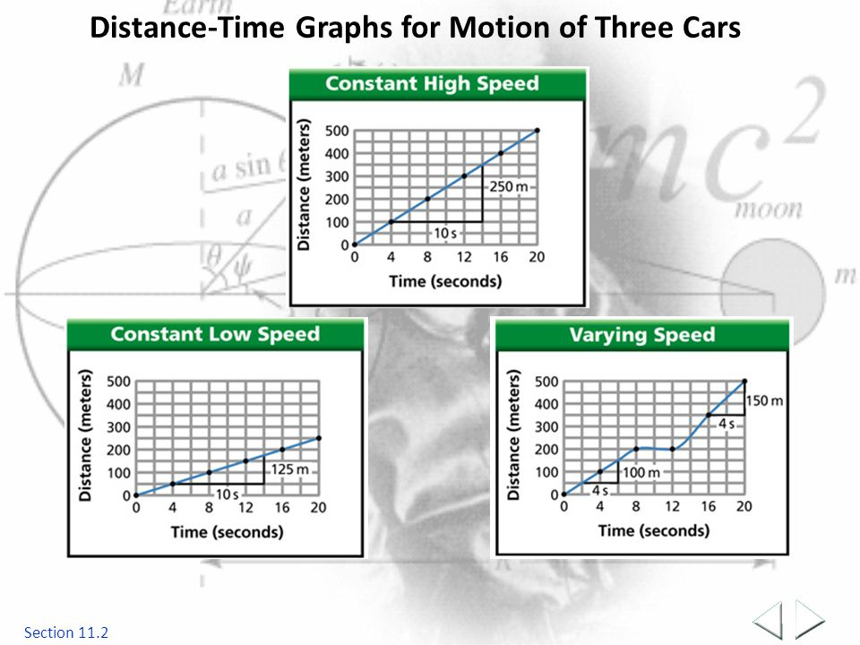 Distance-Time Graphs for Motion of Three Cars