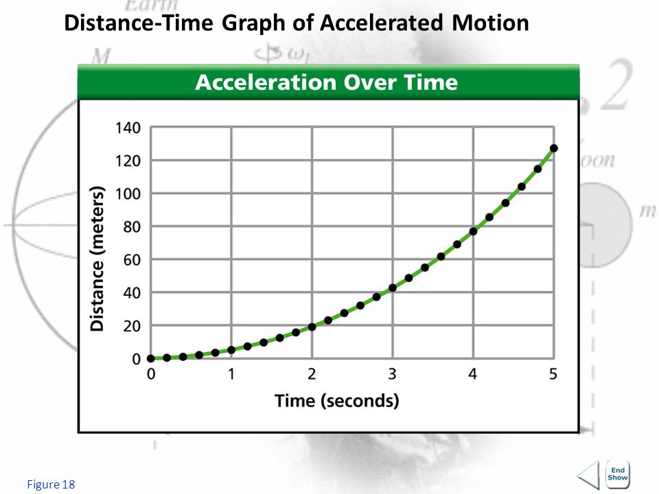 Distance-Time Graph of Accelerated Motion