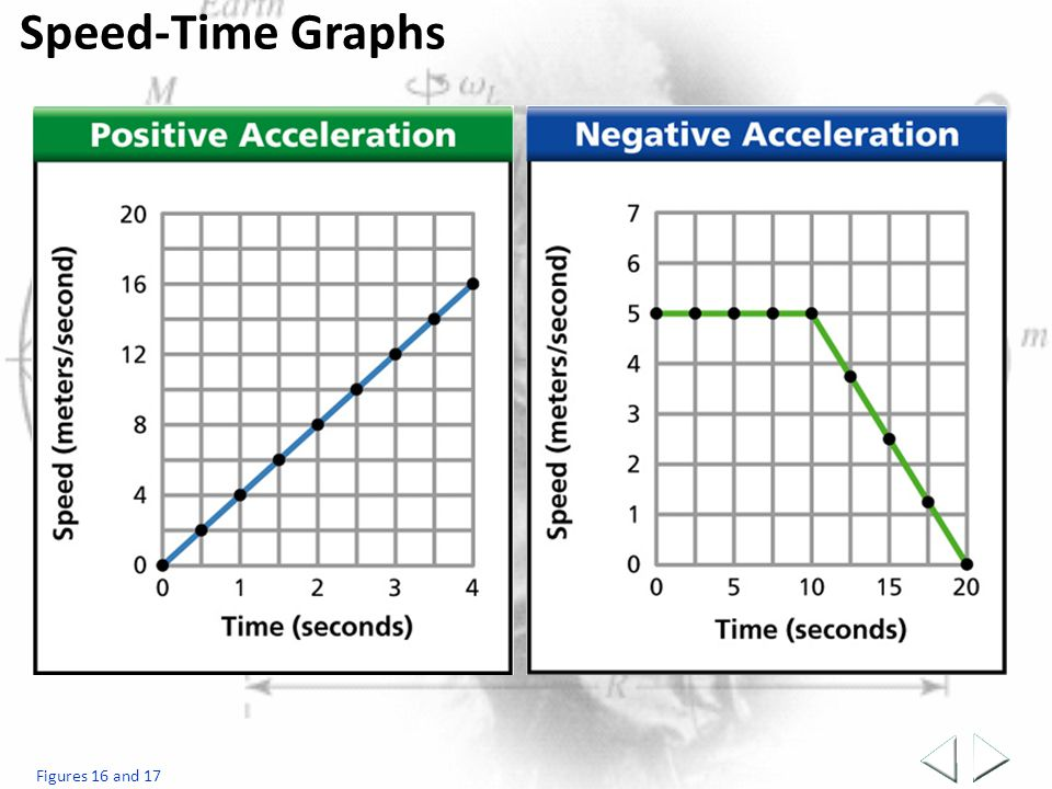Speed-Time Graphs Figures 16 and 17