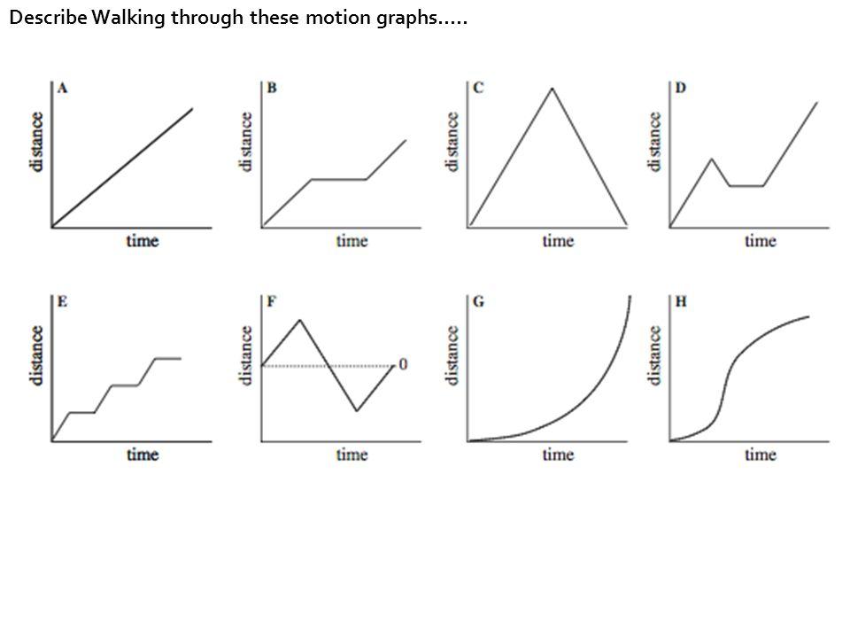 Describe Walking through these motion graphs…..