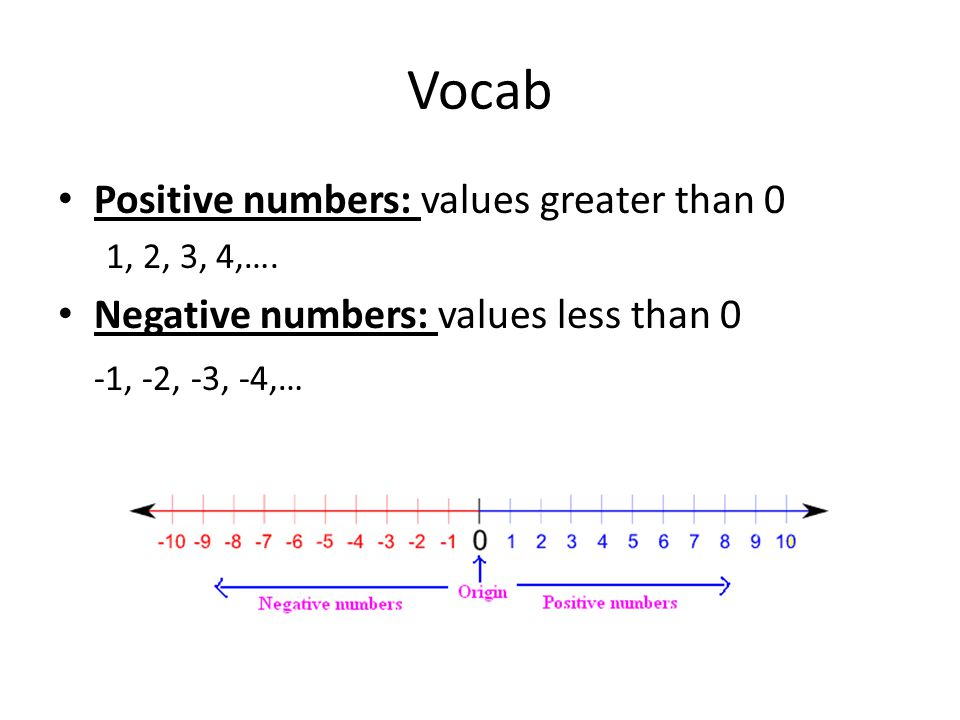 Vocab Positive numbers: values greater than 0