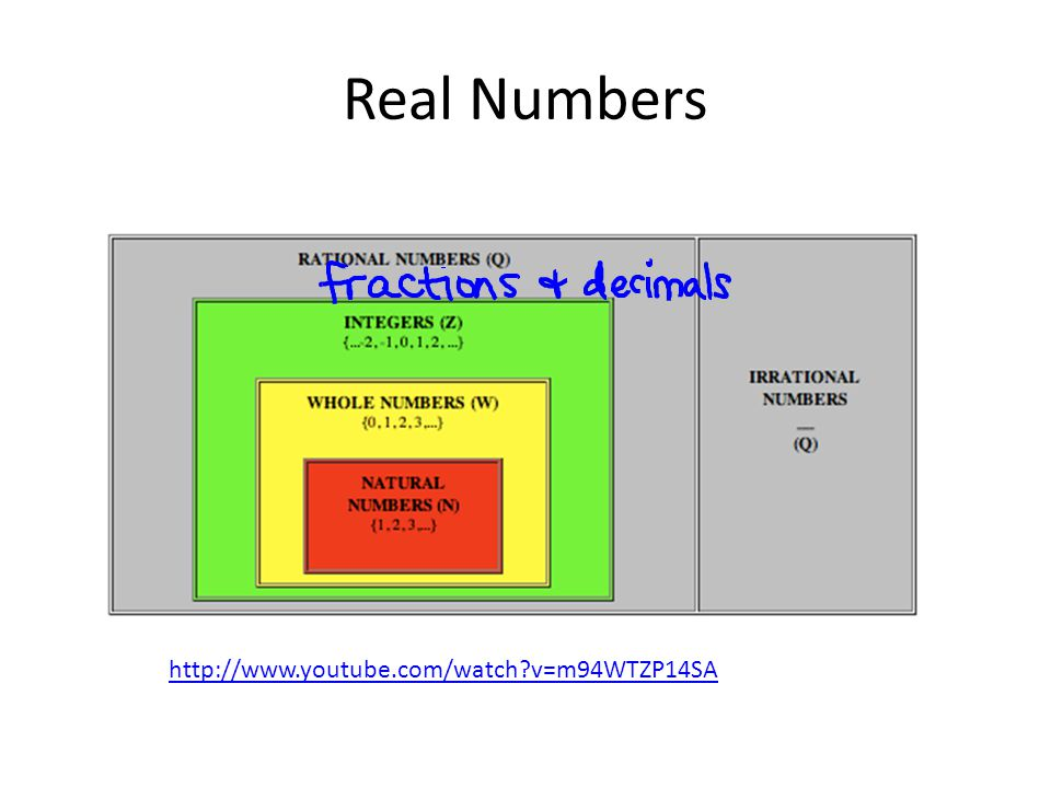 Real Numbers http://www.youtube.com/watch v=m94WTZP14SA
