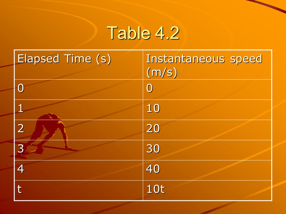 Table 4.2 Elapsed Time (s) Instantaneous speed (m/s) 1 10 2 20 3 30 4