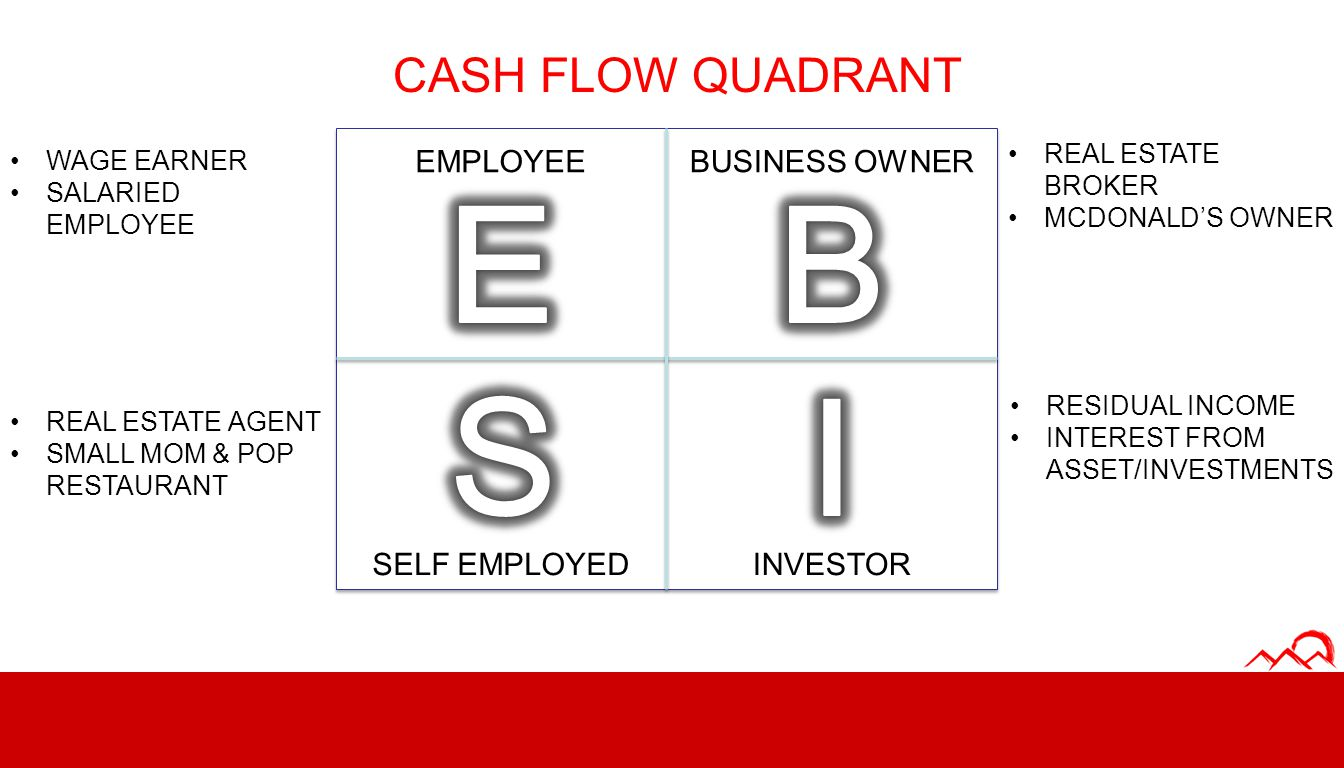 E B I S CASH FLOW QUADRANT EMPLOYEE BUSINESS OWNER SELF EMPLOYED