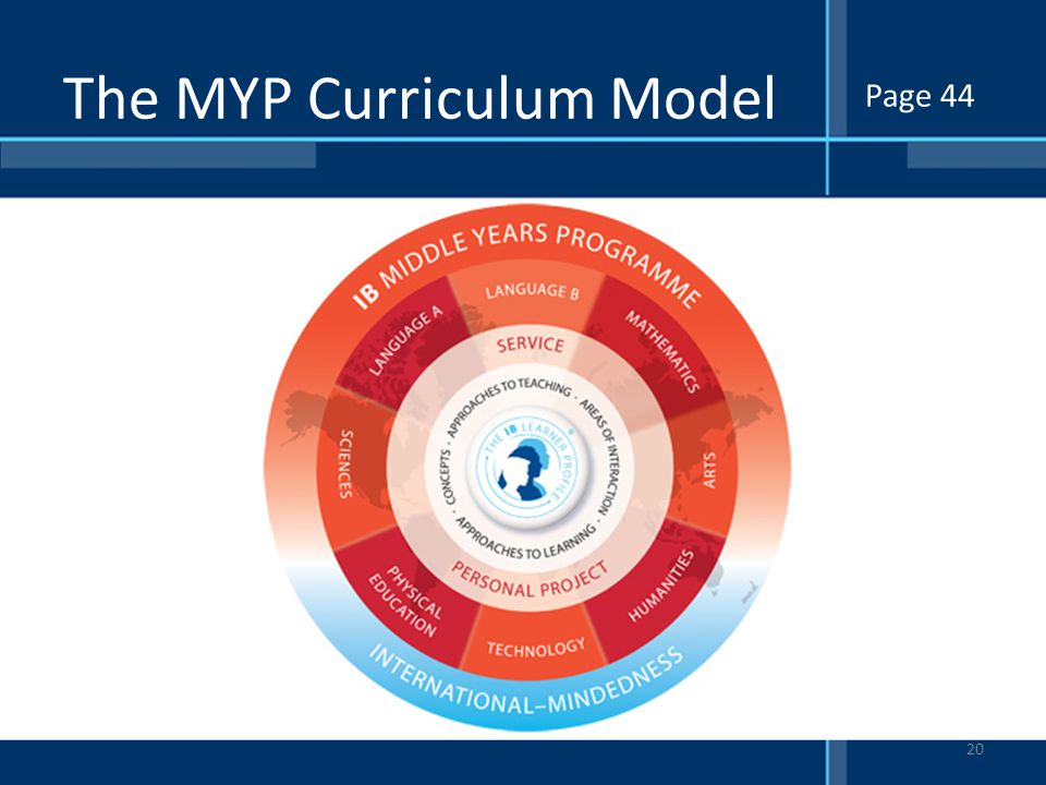 The MYP Curriculum Model
