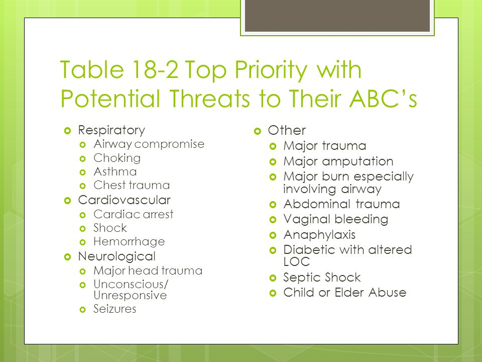 Table 18-2 Top Priority with Potential Threats to Their ABC's