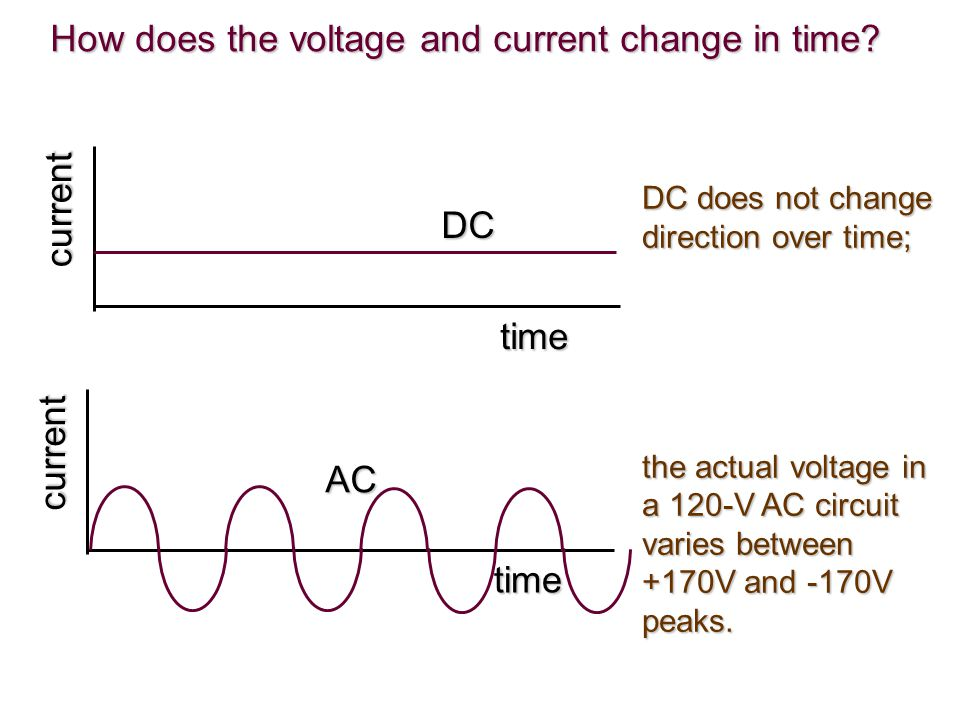 How does the voltage and current change in time
