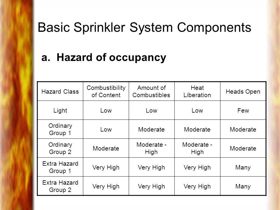 Basic Sprinkler System Components