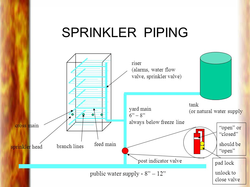 SPRINKLER PIPING public water supply - 8 – 12