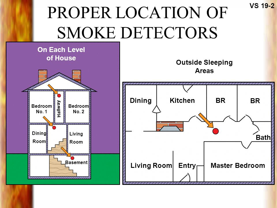 PROPER LOCATION OF SMOKE DETECTORS