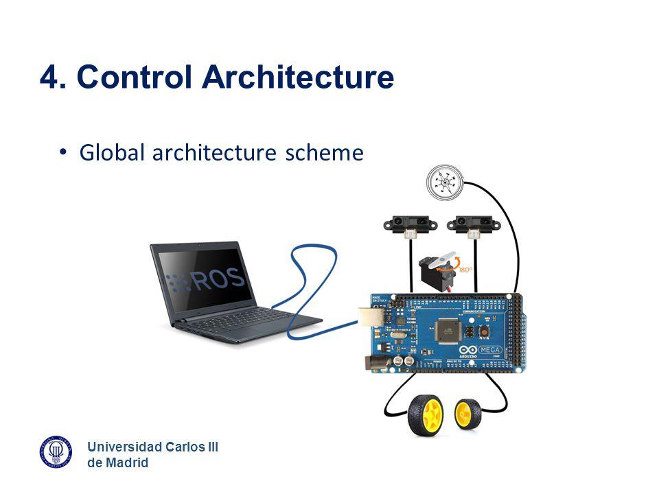 4. Control Architecture Global architecture scheme