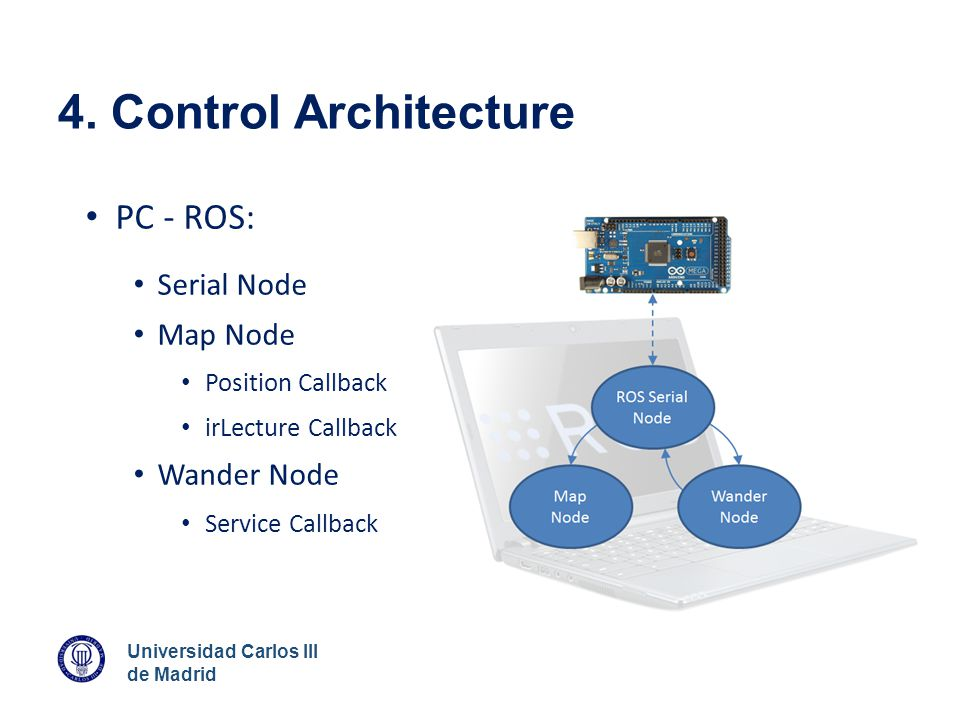 4. Control Architecture PC - ROS: Serial Node Map Node Wander Node