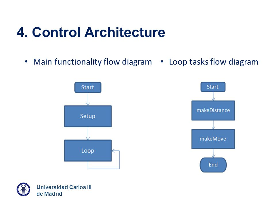 4. Control Architecture Main functionality flow diagram