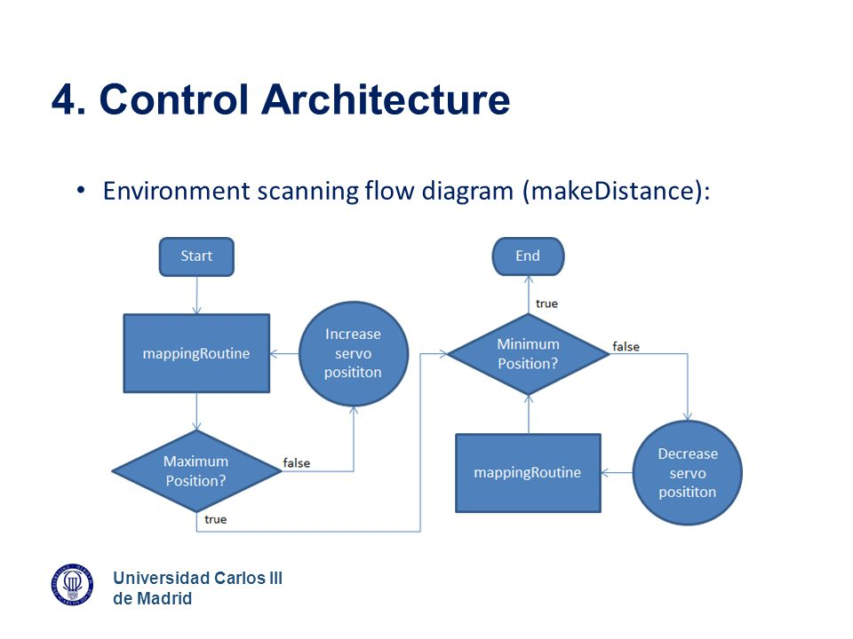 4. Control Architecture Environment scanning flow diagram (makeDistance):