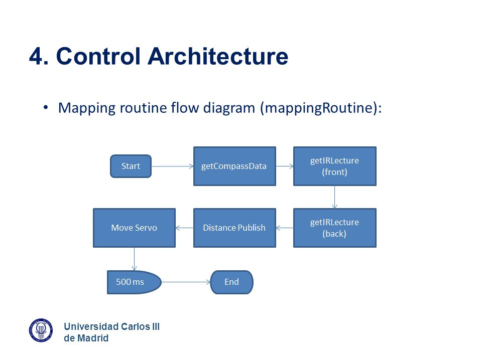 4. Control Architecture Mapping routine flow diagram (mappingRoutine):