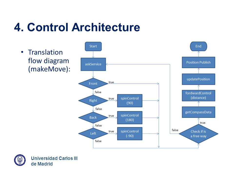 4. Control Architecture Translation flow diagram (makeMove):