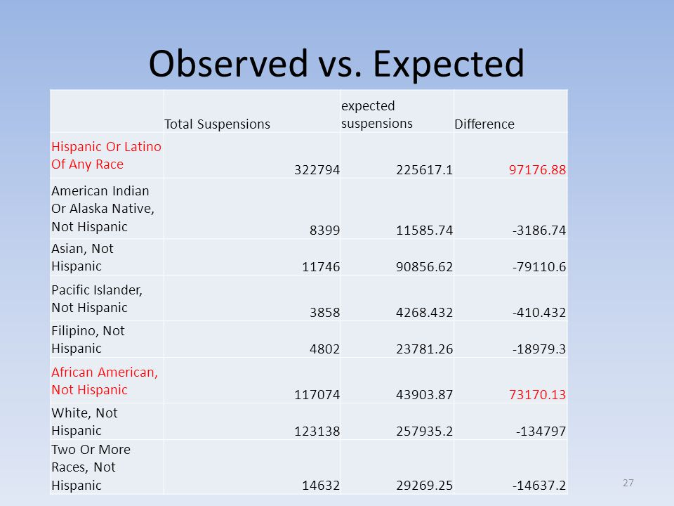 Observed vs. Expected Total Suspensions expected suspensions