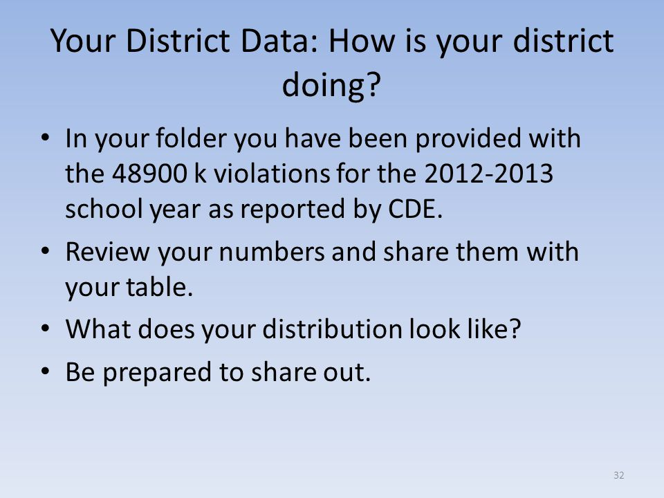 Your District Data: How is your district doing
