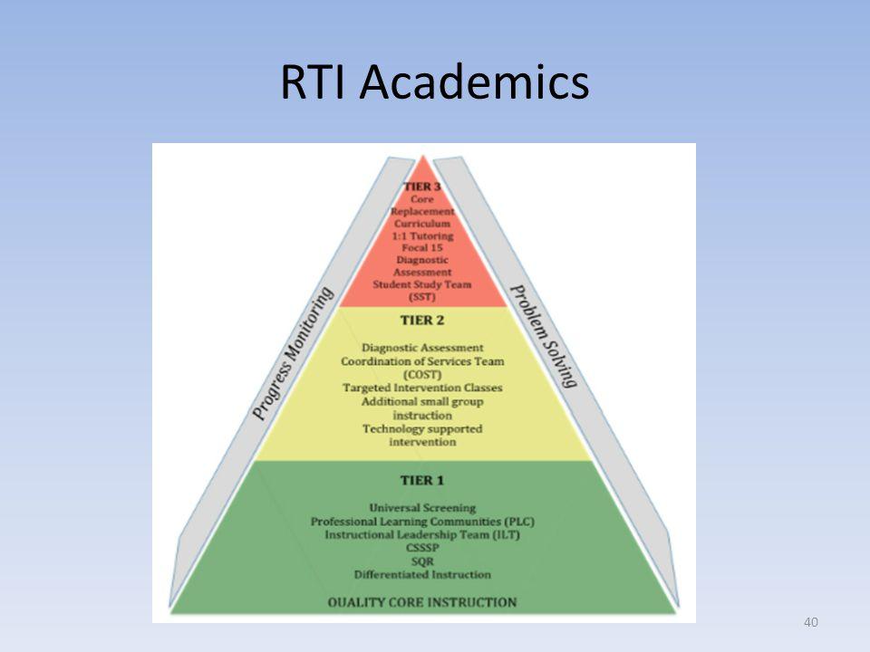 RTI Academics