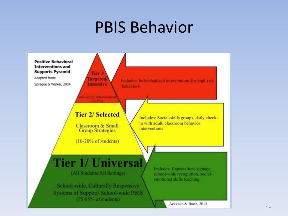 PBIS Behavior