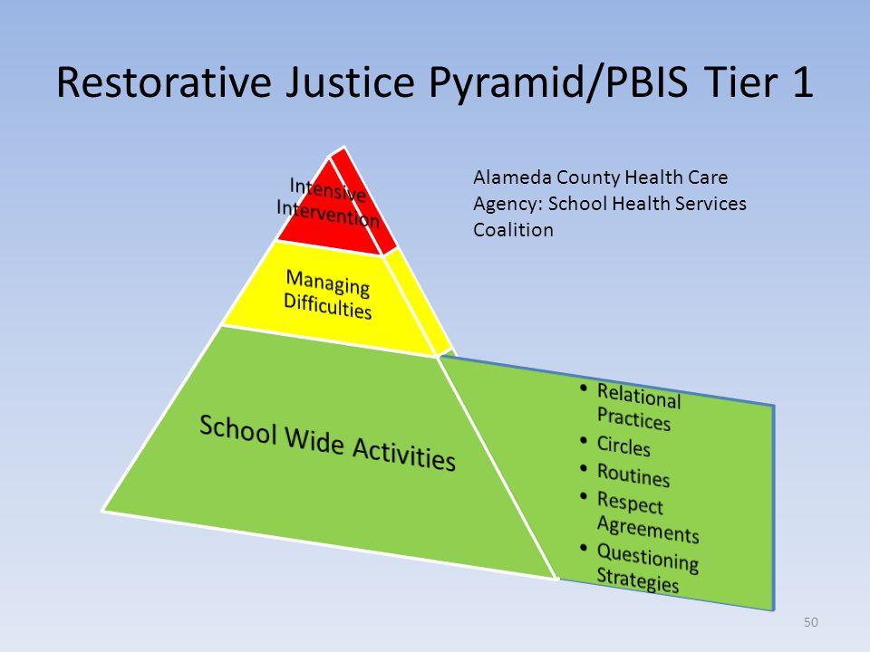 Restorative Justice Pyramid/PBIS Tier 1