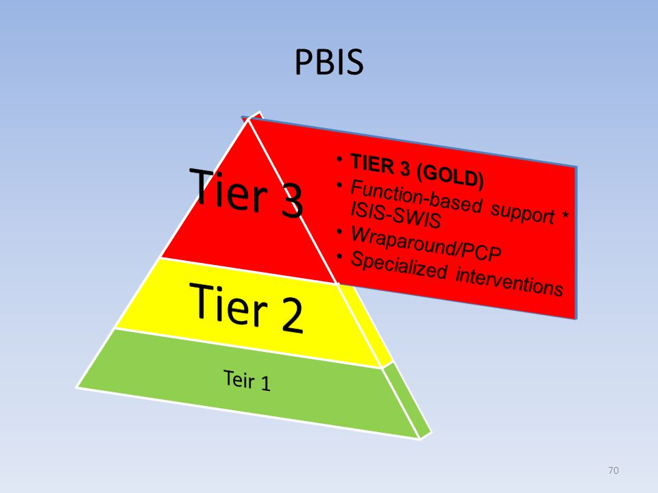 PBIS Teir 1 Tier 3 TIER 3 (GOLD) Function-based support * ISIS-SWIS