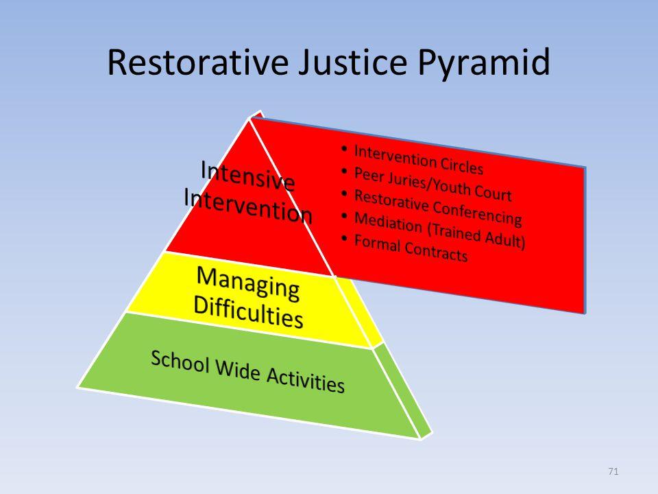 Restorative Justice Pyramid