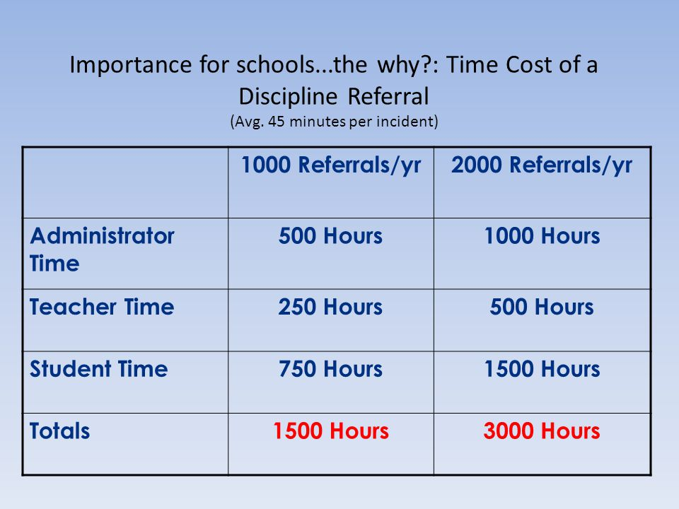 Importance for schools. the why