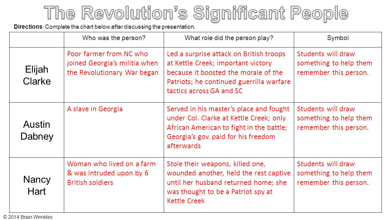 The Revolution's Significant People