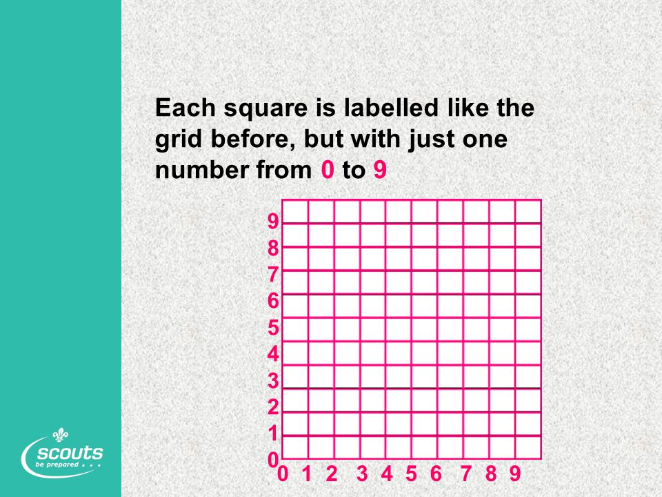 Each square is labelled like the grid before, but with just one number from 0 to 9