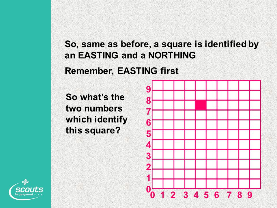 So, same as before, a square is identified by an EASTING and a NORTHING